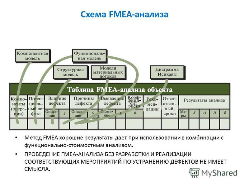Схема FMEA-анализа Метод FMEA хорошие результаты дает при использовании в комбинации с функционально-стоимостным анализом. ПРОВЕДЕНИЕ FMEA-АНАЛИЗА БЕЗ РАЗРАБОТКИ И РЕАЛИЗАЦИИ СООТВЕТСТВУЮЩИХ МЕРОПРИЯТИЙ ПО УСТРАНЕНИЮ ДЕФЕКТОВ НЕ ИМЕЕТ СМЫСЛА.