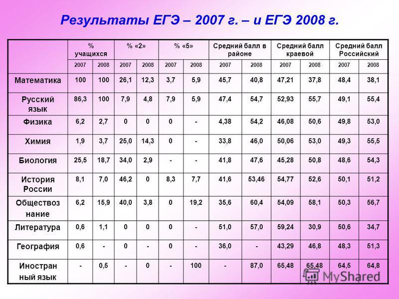 Результаты ЕГЭ – 2007 г. – и ЕГЭ 2008 г. % учащихся % «2»% «5»Средний балл в районе Средний балл краевой Средний балл Российский 200720082007200820072008200720082007200820072008 Математика 100 26,112,33,75,945,740,847,2137,848,438,1 Русский язык 86,3