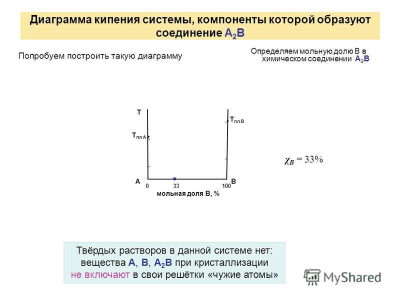 Диаграмма кипения системы, компоненты которой образуют соединение А 2 В Определяем мольную долю В в химическом соединении А 2 В 0 33 100 мольная доля В, % А В Т.а.а. Т пл В Т пл А..б.б А2ВА2В 2 + 1 Твёрдых растворов в данной системе нет: вещества А,