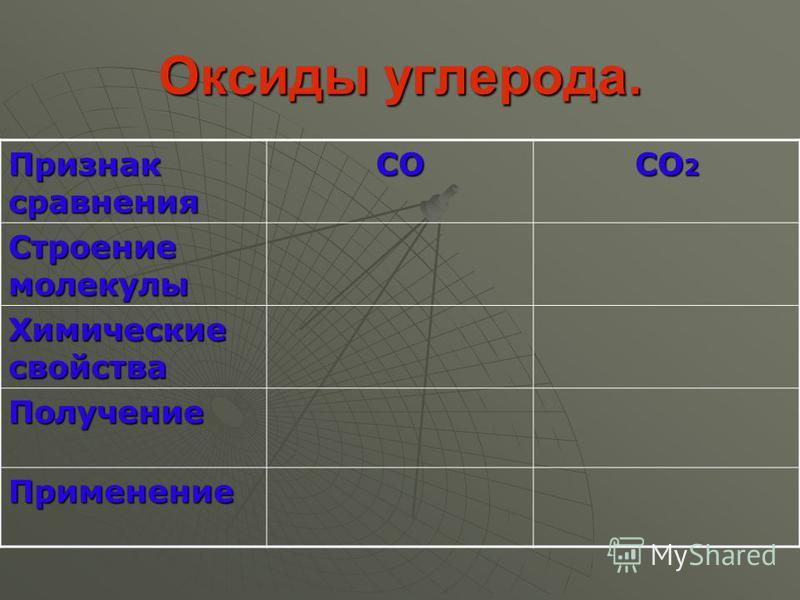 Оксиды углерода. Признак сравнения СО СО 2 Строение молекулы Химические свойства Получение Применение