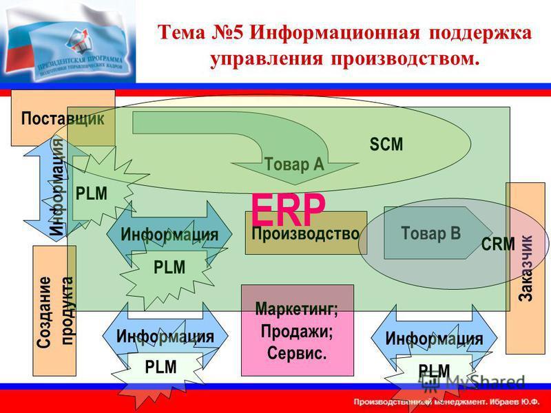 Тема 5 Информационная поддержка управления производством. Производство Поставщик Заказчик Товар А Товар В Маркетинг; Продажи; Сервис. Информация Создание продукта Информация SCM CRM PLM ERP
