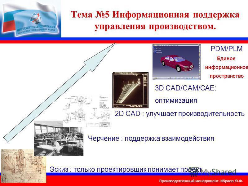 Тема 5 Информационная поддержка управления производством. Эскиз : только проектировщик понимает проект Черчение : поддержка взаимодействия 2D CAD : улучшает производительность 3D CAD/CAM/CAE: оптимизация PDM/PLM Единое информационное пространство
