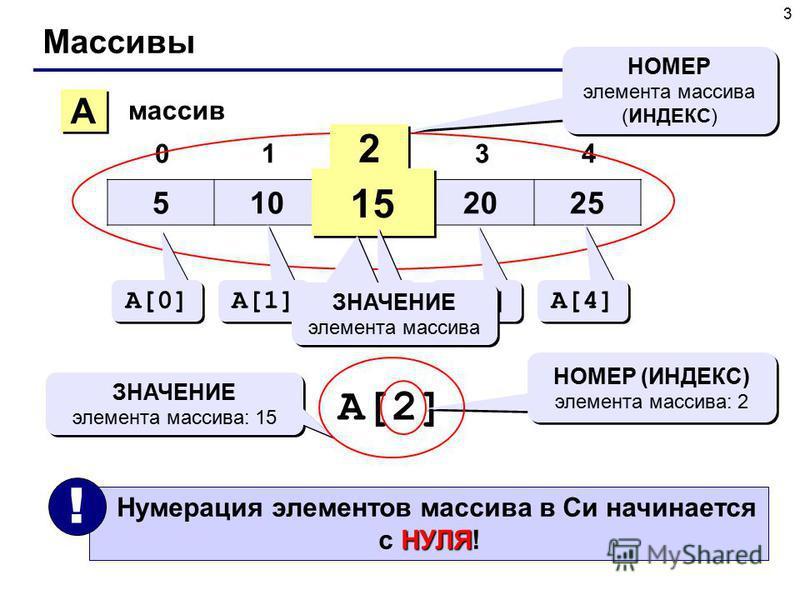 3 Массивы 510152025 01234 A A массив 2 2 15 НОМЕР элемента массива (ИНДЕКС) НОМЕР элемента массива (ИНДЕКС) A[0] A[1] A[2] A[3] A[4] ЗНАЧЕНИЕ элемента массива A[2] НОМЕР (ИНДЕКС) элемента массива: 2 ЗНАЧЕНИЕ элемента массива: 15 НУЛЯ Нумерация элемен