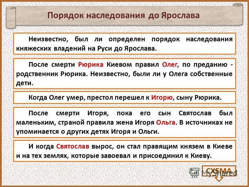 Неизвестно, был ли определен порядок наследования княжеских владений на Руси до Ярослава. Порядок наследования до Ярослава СХЕМА После смерти Рюрика Киевом правил Олег, по преданию - родственник Рюрика. Неизвестно, были ли у Олега собственные дети. К