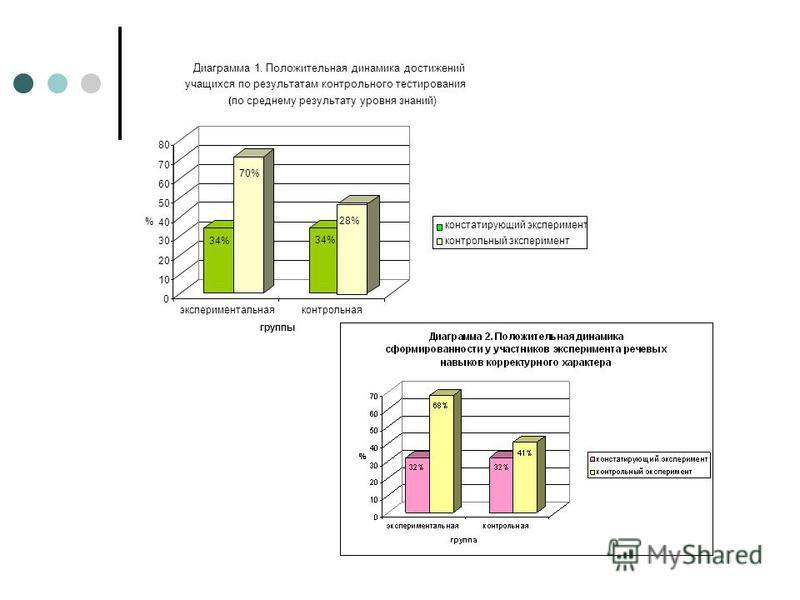 34% 70% 34% 28% 0 10 20 30 40 50 60 70 80 % экспериментальная контрольная группы Диаграмма 1. Положительная динамика достижений учащихся по результатам контрольного тестирования ( по среднему результату уровня знаний) констатирующий эксперимент контр