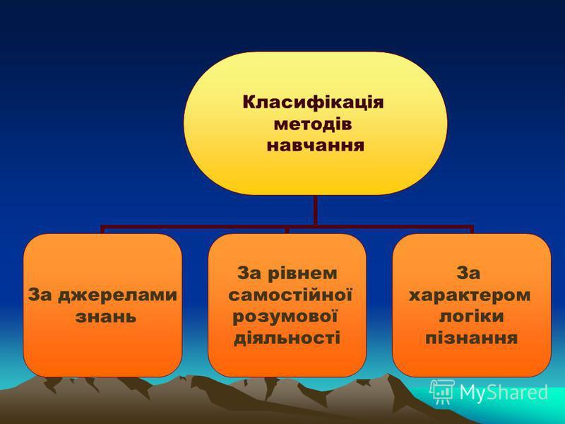 Методи навчання(від гр. methodos – спосіб пізнання, шлях дослідження) – це упорядковані с пособи діяльності викладача й учнів, спрямовані на ефективне розвязання навчально- виховних завдань