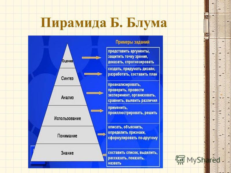 Пирамида Б. Блума