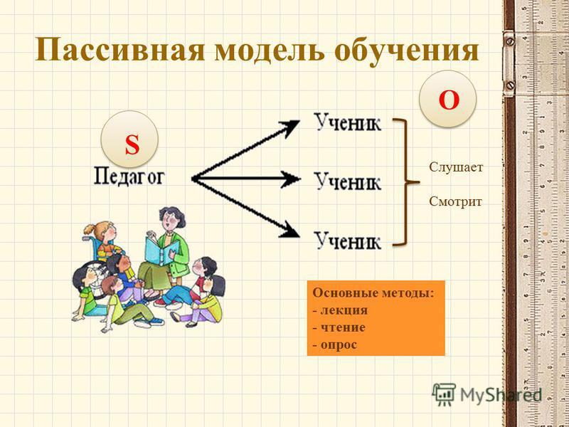 O Пассивная модель обучения Слушает Смотрит Основные методы: - лекция - чтение - опрос S