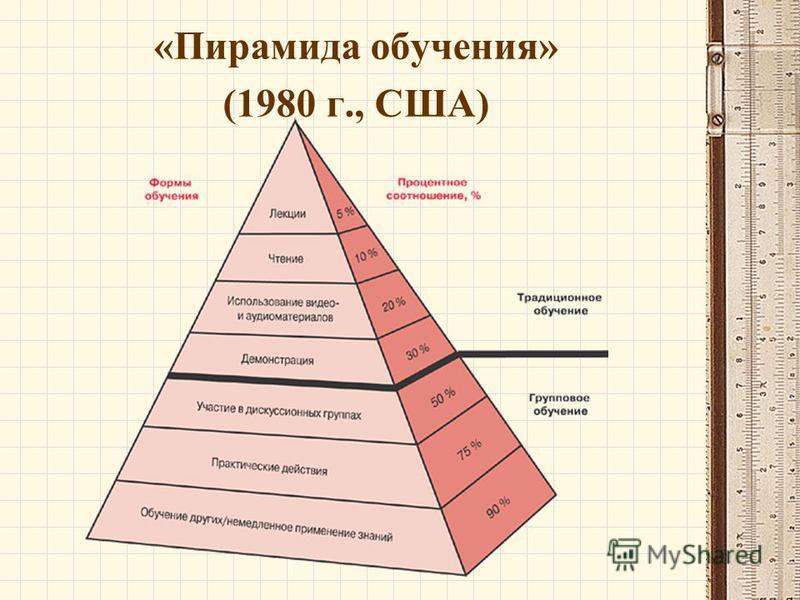 «Пирамида обучения» (1980 г., США)