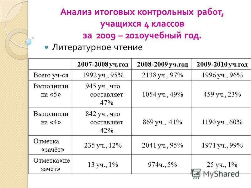 2007-2008 уч.год 2008-2009 уч.год 2009-2010 уч.год Всего уч-ся 1992 уч., 95%2138 уч., 97%1996 уч., 96% Выполнили на « 5 » 945 уч., что составляет 47% 1054 уч., 49%459 уч., 23% Выполнили на « 4 » 842 уч., что составляет 42% 869 уч., 41%1190 уч., 60% О