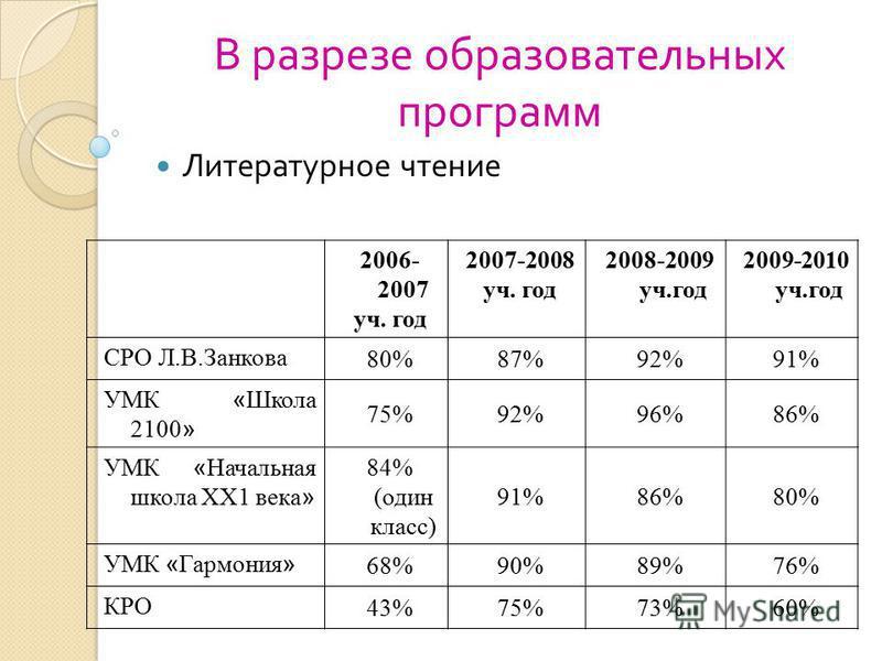 2006- 2007 уч. год 2007-2008 уч. год 2008-2009 уч.год 2009-2010 уч.год СРО Л.В.Занкова 80%87%92%91% УМК « Школа 2100 » 75%92%96%86% УМК « Начальная школа ХХ1 века » 84% (один класс) 91%86%80% УМК « Гармония » 68%90%89%76% КРО 43%75%73%60% В разрезе о