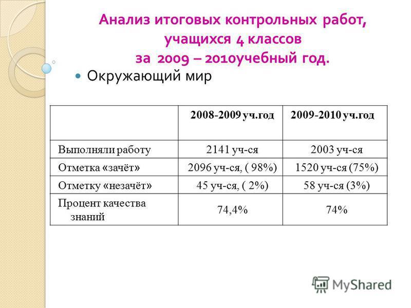 2008-2009 уч.год 2009-2010 уч.год Выполняли работу 2141 уч-ся 2003 уч-ся Отметка « зачёт » 2096 уч-ся, ( 98%)1520 уч-ся (75%) Отметку « незачёт » 45 уч-ся, ( 2%)58 уч-ся (3%) Процент качества знаний 74,4%74% Анализ итоговых контрольных работ, учащихс