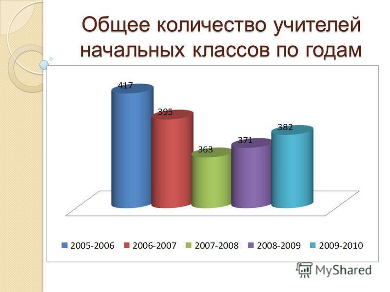 Общее количество учителей начальных классов по годам