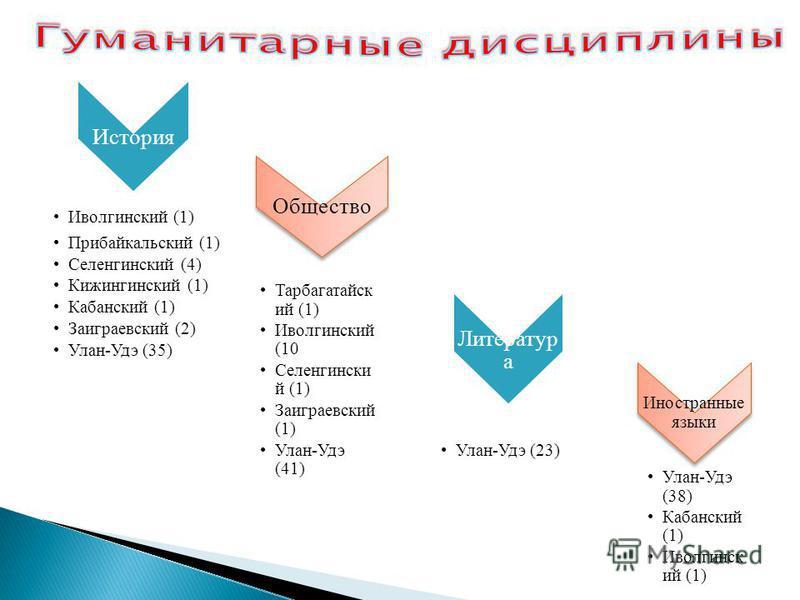 История Иволгинский (1) Прибайкальский (1) Селенгинский (4) Кижингинский (1) Кабанский (1) Заиграевский (2) Улан-Удэ (35) Общество Тарбагатайск ий (1) Иволгинский (10 Селенгински й (1) Заиграевски й (1) Улан-Удэ (41) Литератур а Улан-Удэ (23) Иностра