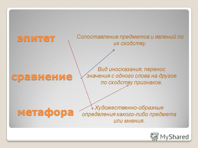 метафора эпитет сравнение Художественно-образные определения какого-либо предмета или мнения. Сопоставление предметов и явлений по их сходству. Вид иносказания, перенос значения с одного слова на другое по сходству признаков.