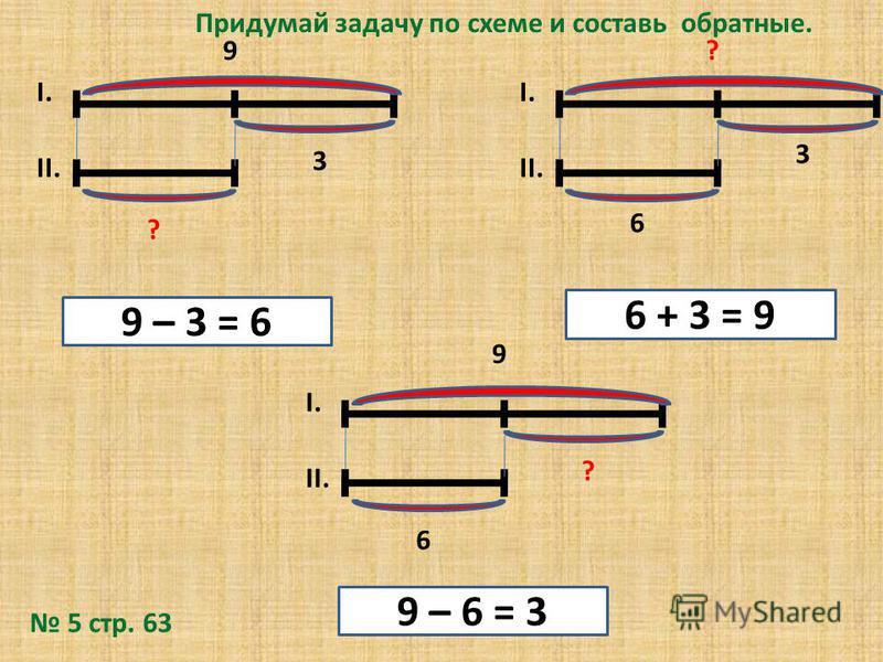 ? 3 II. I.I. 6 ? I.I. 6 ? I.I. 9 9 3 9 – 3 = 6 9 – 6 = 3 6 + 3 = 9 Придумай задачу по схеме и составь обратные. 5 стр. 63