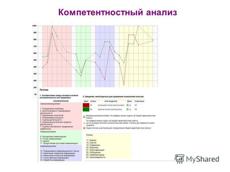 Компетентностный анализ
