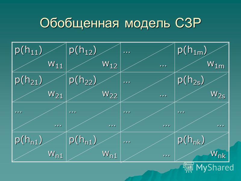 Обобщенная модель СЗР p(h 11 ) w 11 w 11 p(h 12 ) w 12 w 12… … p(h 1m ) w 1m w 1m p(h 21 ) w 21 w 21 p(h 22 ) w 22 w 22… … p(h 2s ) w 2s w 2s … …… …… …… … p(h n1 ) w n1 w n1 p(h n1 ) w n1 w n1… … p(h nk ) w nk w nk
