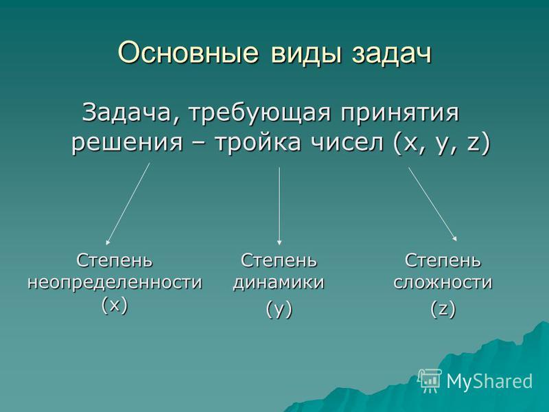 Основные виды задач Задача, требующая принятия решения – тройка чисел (x, y, z) Степень неопределенности (x) Степень динамики (y) Степень сложности (z)