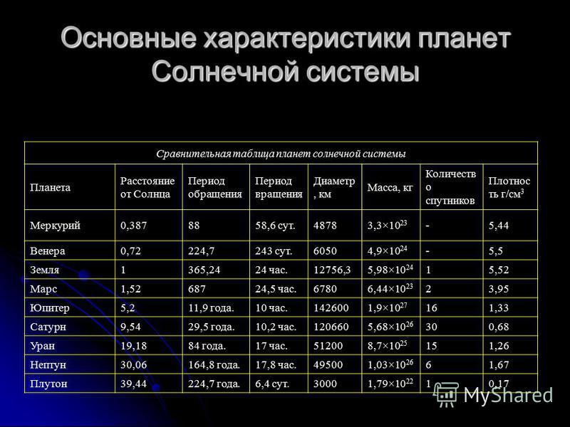 Основные характеристики планет Солнечной системы Сравнительная таблица планет солнечной системы Планета Расстояние от Солнца Период обращения Период вращения Диаметр, км Масса, кг Количеств о спутников Плотнос ть г/см 3 Меркурий 0,3878858,6 сут.48783