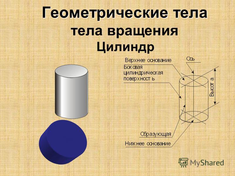 Геометрические тела Геометрические тела тела вращения Цилиндр