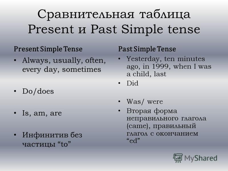 Сравнительная таблица Present и Past Simple tense Present Simple Tense Always, usually, often, every day, sometimes Do/does Is, am, are Инфинитив без частицы to Past Simple Tense Yesterday, ten minutes ago, in 1999, when I was a child, last Did Was/