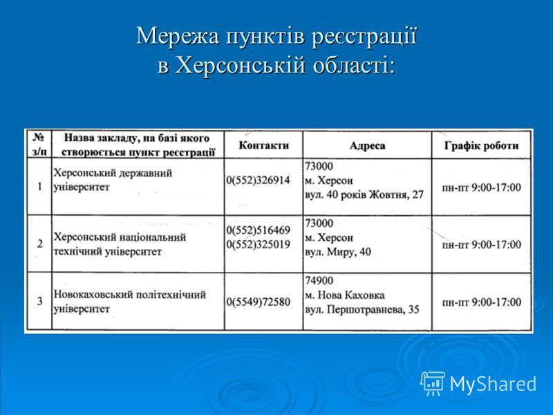 Мережа пунктів реєстрації в Херсонській області: