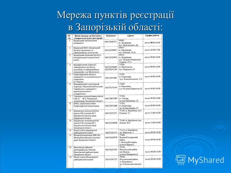 Мережа пунктів реєстрації в Запорізькій області: