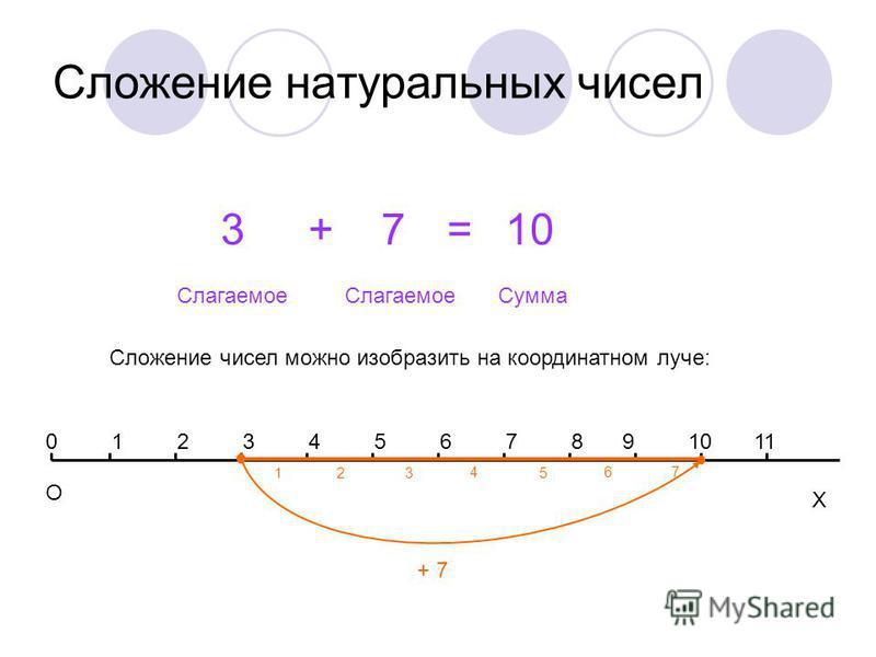 Сложение натуральных чисел 3+7=10 Слагаемое Сумма Сложение чисел можно изобразить на координатном луче: Х 12345678 О 091011 + 7 123 467 5