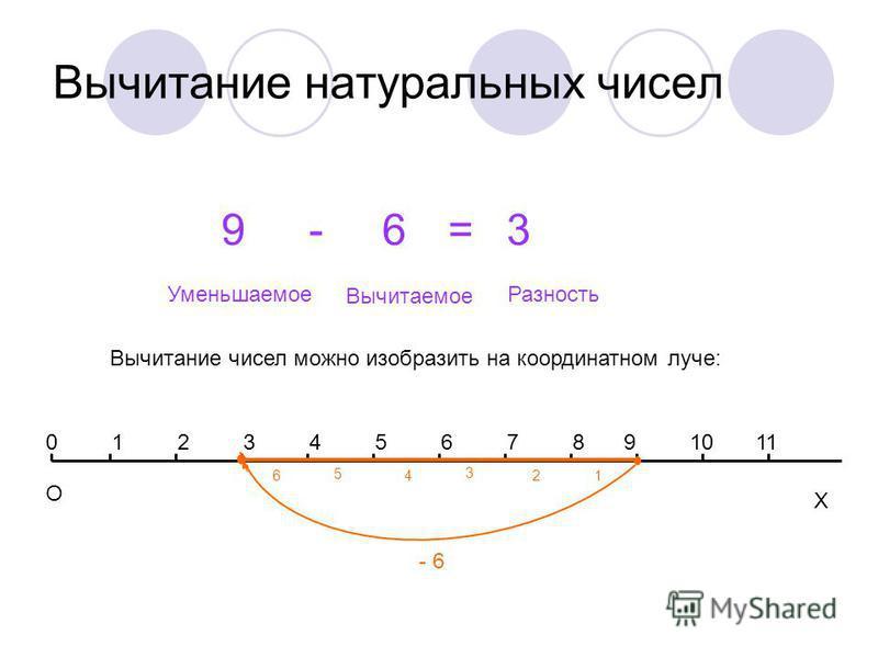 Вычитание натуральных чисел 9-6=3 Вычитаемое Уменьшаемое Разность Вычитание чисел можно изобразить на координатном луче: Х 12345678 О 091011 - 6 12 3 46 5