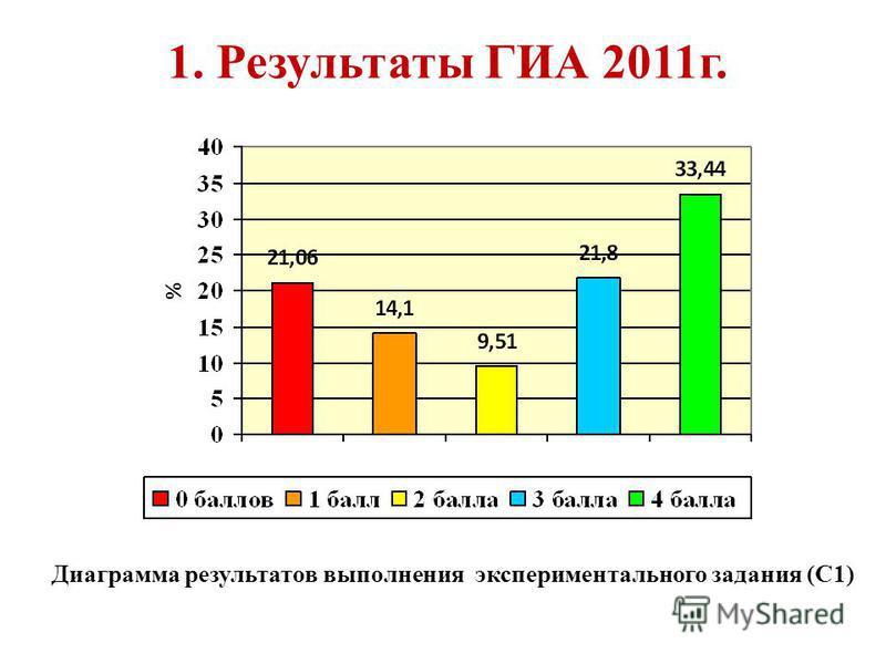 1. Результаты ГИА 2011 г. Диаграмма результатов выполнения экспериментального задания (С1)
