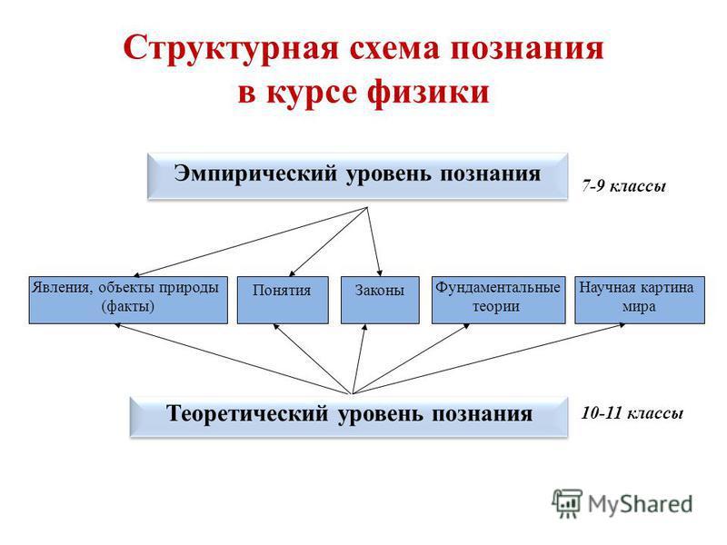 Структурная схема познания в курсе физики Эмпирический уровень познания Явления, объекты природы (факты) Понятия Законы Фундаментальные теории Теоретический уровень познания Научная картина мира 7-9 классы 10-11 классы