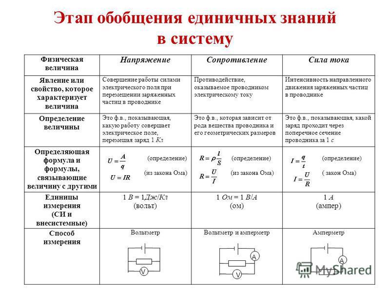 Этап обобщения единичных знаний в систему Физическая величина Напряжение СопротивлениеСила тока Явление или свойство, которое характеризует величина Совершение работы силами электрического поля при перемещении заряженных частиц в проводнике Противоде