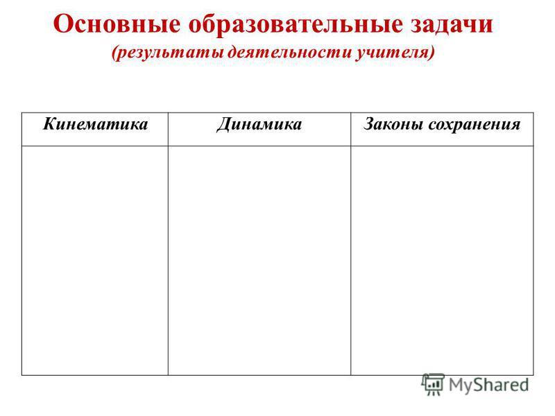 Основные образовательные задачи (результаты деятельности учителя) Кинематика ДинамикаЗаконы сохранения