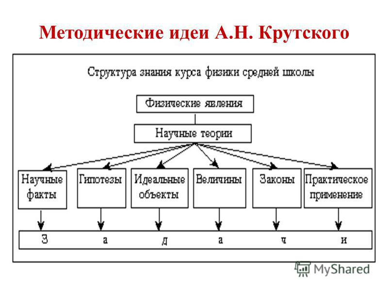 Методические идеи А.Н. Крутского