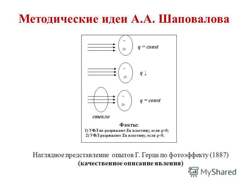 Методические идеи А.А. Шаповалова + Zn – – q = const q стекло Факты: 1) УФЛ не разряжают Zn пластину, если q>0; 2) УФЛ разряжают Zn пластину, если q<0. Наглядное представление опытов Г. Герца по фотоэффекту (1887) (качественное описание явления)