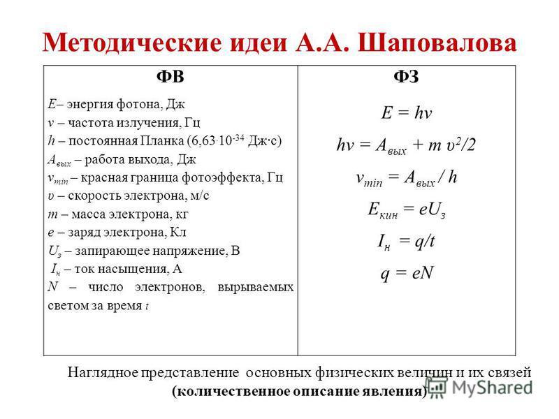 Методические идеи А.А. Шаповалова Наглядное представление основных физических величин и их связей (количественное описание явления) ФВ Е– энергия фотона, Дж ν – частота излучения, Гц h – постоянная Планка (6,63. 10 -34 Дж·с) А вых – работа выхода, Дж