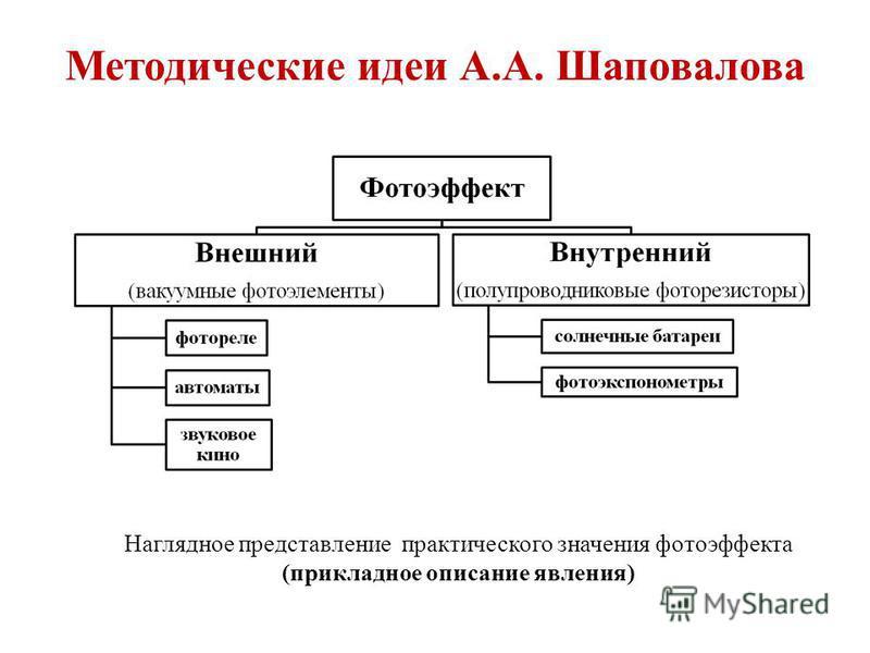 Методические идеи А.А. Шаповалова Наглядное представление практического значения фотоэффекта (прикладное описание явления)