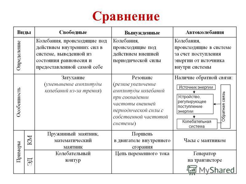 Сравнение Источник энергии Устройство, регулирующее поступление энергии Колебательная система