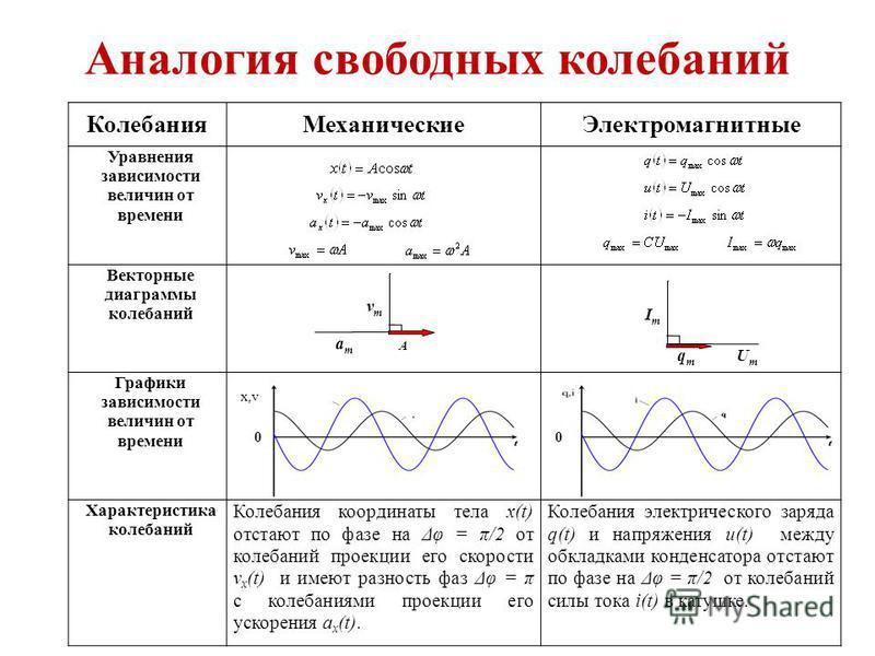 Аналогия свободных колебаний Колебания МеханическиеЭлектромагнитные Уравнения зависимости величин от времени Векторные диаграммы колебаний Графики зависимости величин от времени Характеристика колебаний Колебания координаты тела x(t) отстают по фазе