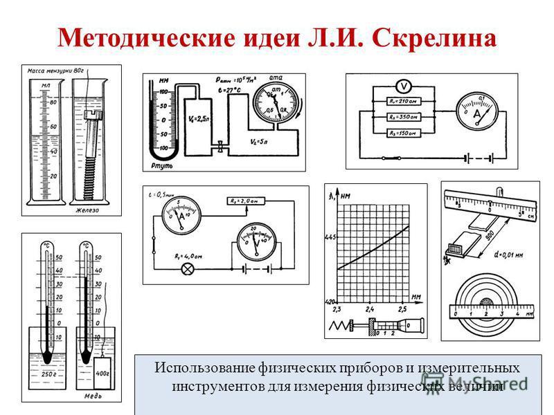 Методические идеи Л.И. Скрелина Использование физических приборов и измерительных инструментов для измерения физических величин