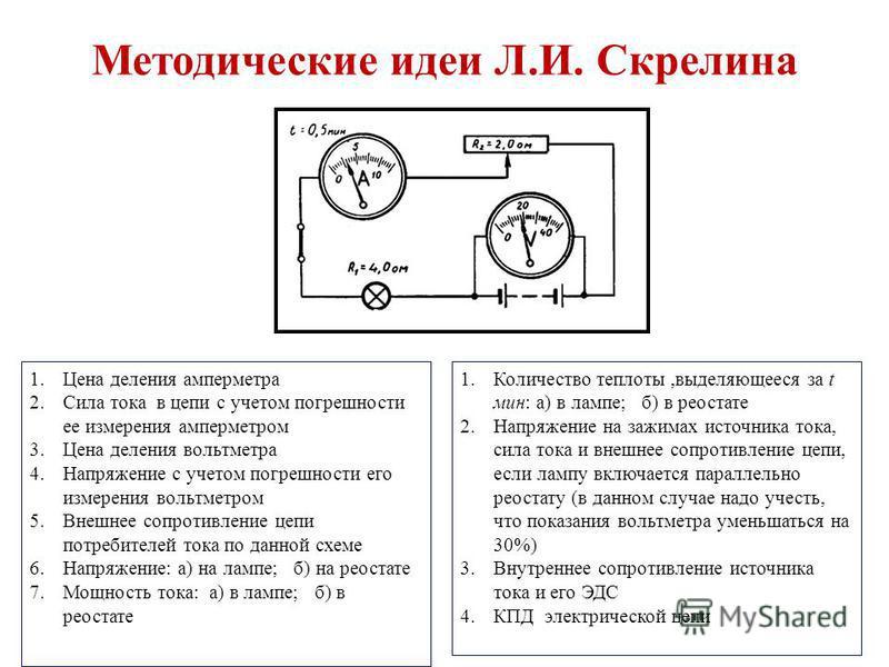 Методические идеи Л.И. Скрелина 1. Цена деления амперметра 2. Сила тока в цепи с учетом погрешности ее измерения амперметром 3. Цена деления вольтметра 4. Напряжение с учетом погрешности его измерения вольтметром 5. Внешнее сопротивление цепи потреби