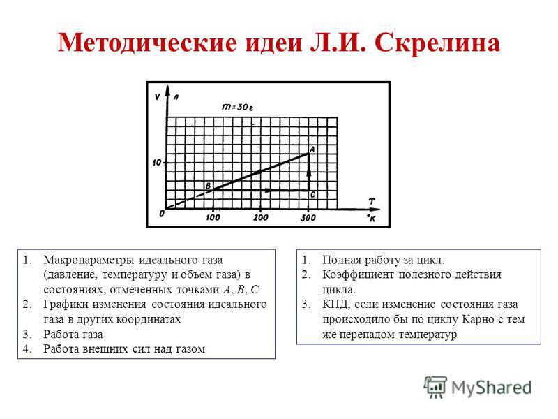 Методические идеи Л.И. Скрелина 1. Полная работу за цикл. 2. Коэффициент полезного действия цикла. 3.КПД, если изменение состояния газа происходило бы по циклу Карно с тем же перепадом температур 1. Макропараметры идеального газа (давление, температу