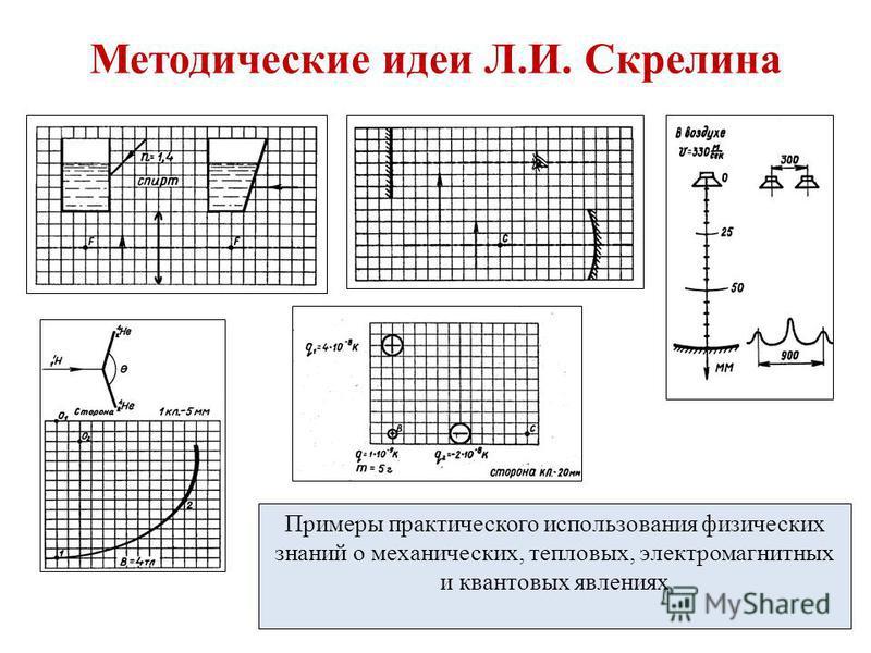 Методические идеи Л.И. Скрелина Примеры практического использования физических знаний о механических, тепловых, электромагнитных и квантовых явлениях