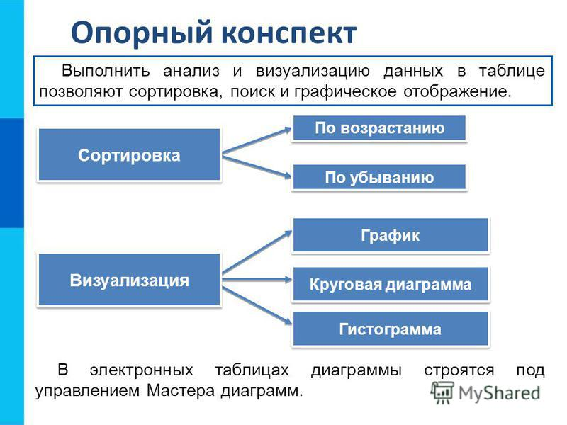 Круговая диаграмма График Гистограмма Опорный конспект Сортировка По убыванию Выполнить анализ и визуализацию данных в таблице позволяют сортировка, поиск и графическое отображение. По возрастанию Визуализация В электронных таблицах диаграммы строятс