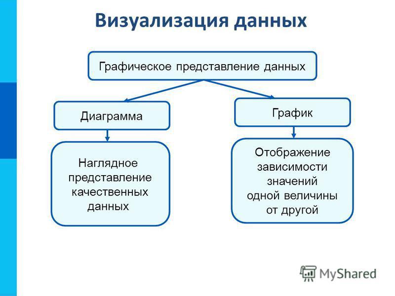 Визуализация данных Графическое представление данных Диаграмма График Наглядное представление качественных данных Отображение зависимости значений одной величины от другой