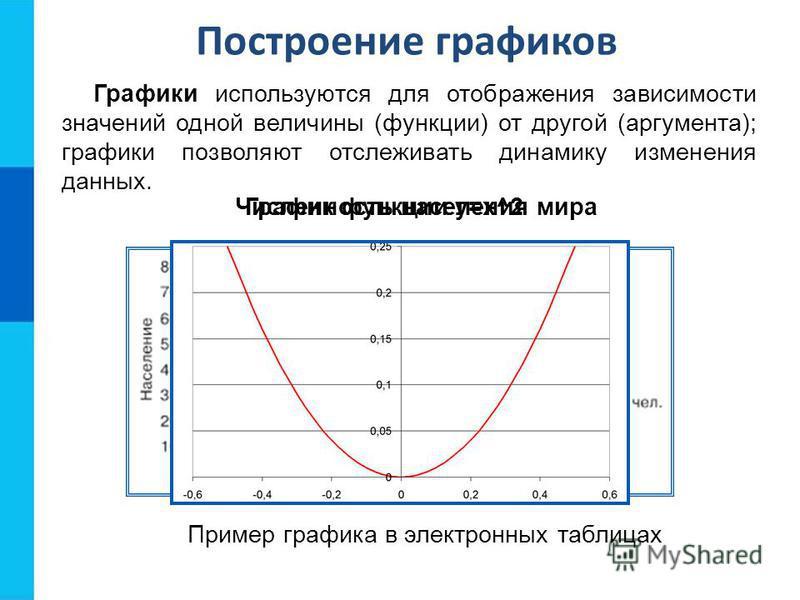 Построение графиков Графики используются для отображения зависимости значений одной величины (функции) от другой (аргумента); графики позволяют отслеживать динамику изменения данных. Численность населения мира Пример графика в электронных таблицах Гр