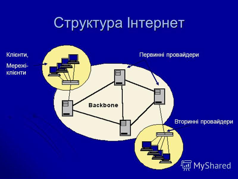 Структура Інтернет Вторинні провайдери Первинні провайдериКлієнти, Мережі- клієнти