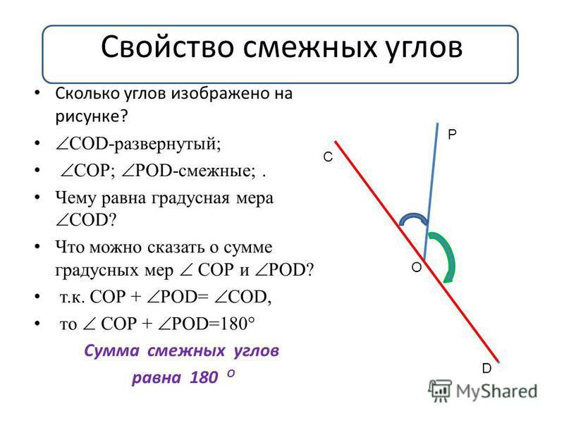Свойство смежных углов Сколько углов изображено на рисунке? СОD-развернутый; СОР; РОD-смежные;. Чему равна градусная мера СОD? Что можно сказать о сумме градусных мер СОР и РОD? т.к. СОР + РОD= СОD, то СОР + РОD=180° Сумма смежных углов равна 180 О С