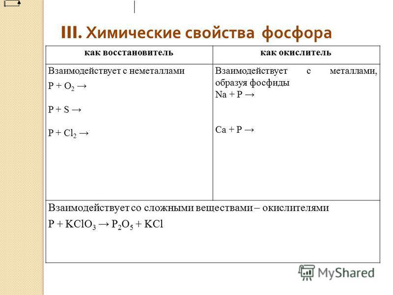 III. Химические свойства фосфора как восстановитель как окислитель Взаимодействует с неметаллами Р + О 2 P + S P + Cl 2 Взаимодействует с металлами, образуя фосфиды Na + P Ca + P